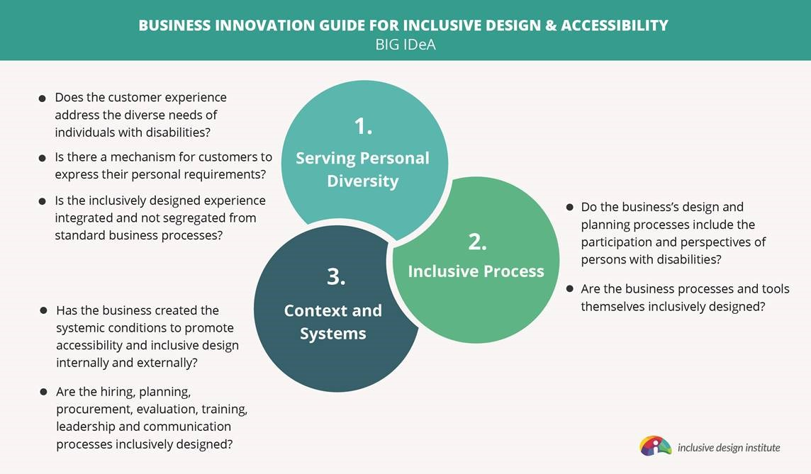 Three dimensions of inclusive design used to verify certification